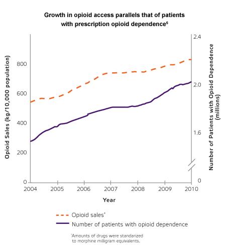 opioid-sales-chart