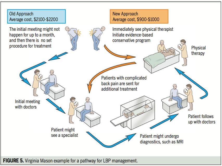 lbp-management